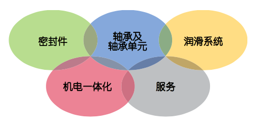 SKF业务单元.png